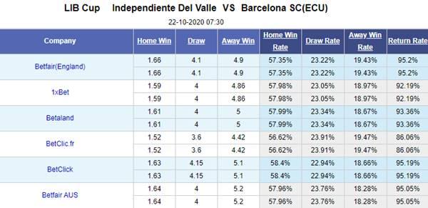 Kèo bóng đá giữa Ind. del Valle vs Barcelona SC