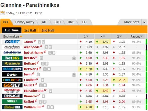 Kèo bóng đá giữa PASGiannina vs Panathinaikos