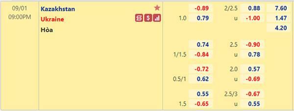 Tỷ lệ kèo bóng đá giữa Kazakhstan vs Ukraine