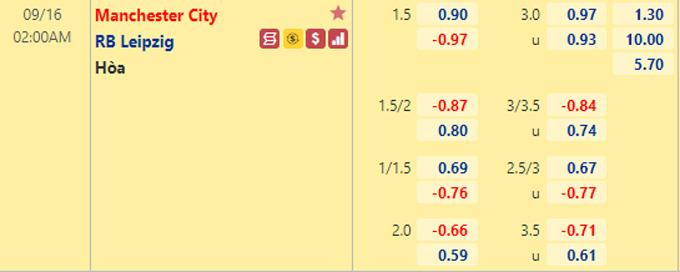 Tỷ lệ kèo bóng đá giữa Man City vs RB Leipzig